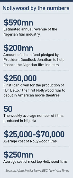 Nollywood by the numbers
