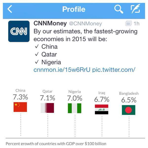 CNN Money Says Nigeria is 2nd Fastest Growing Economy in 2015