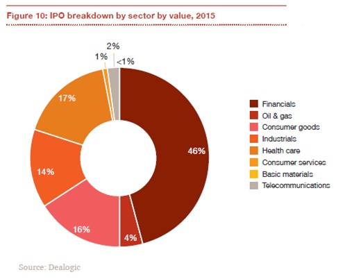 IPO breakdown by sector by value, 2015.JPG