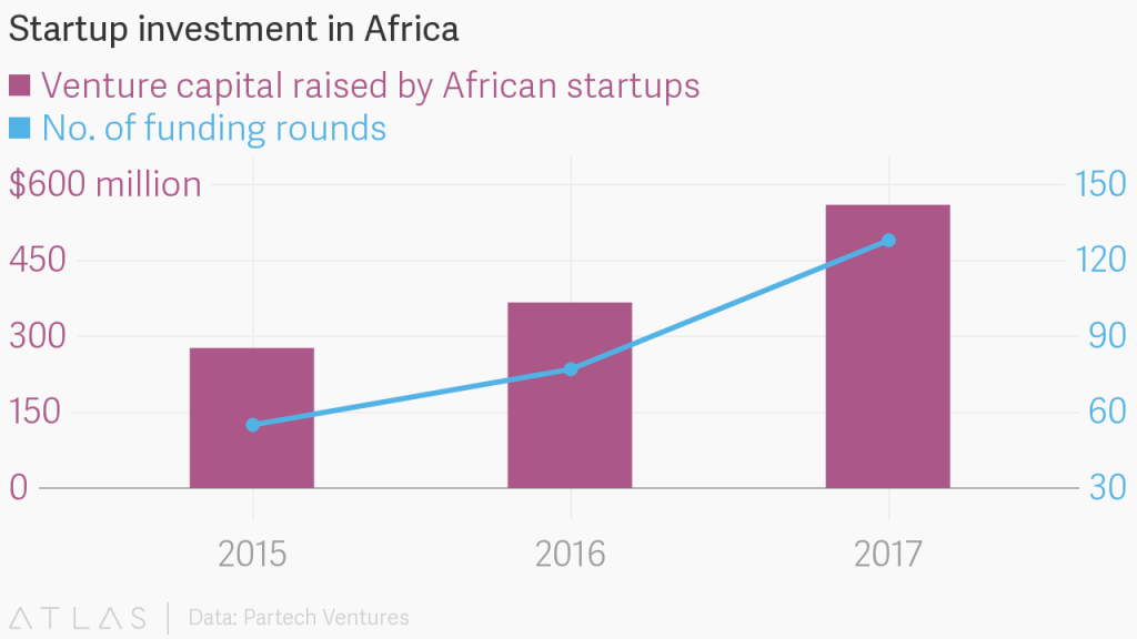 Startup investment in Africa