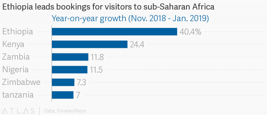 Ethiopia leads bookings for visitors to sub-Saharan Africa