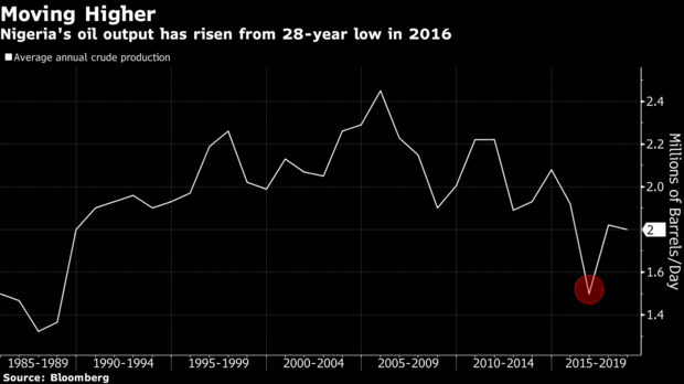 Nigeria's oil output for the last 30 years