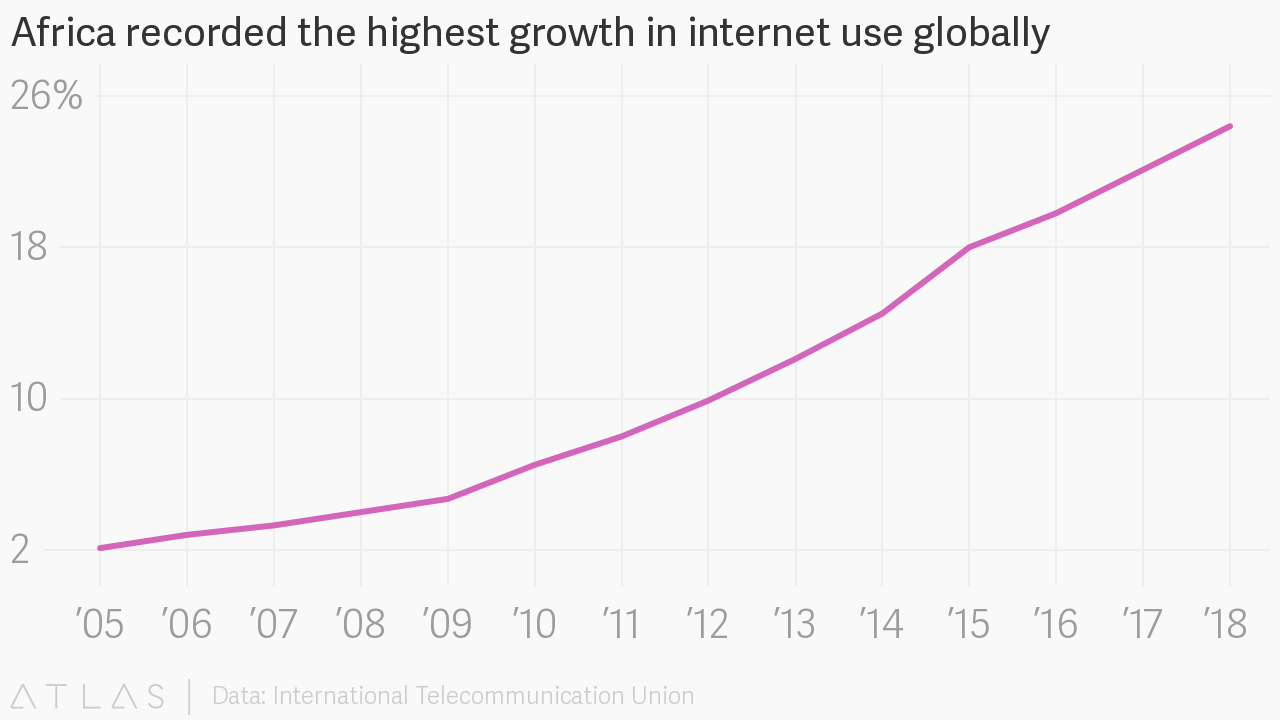 Africa recorded the highest growth in internet use globally