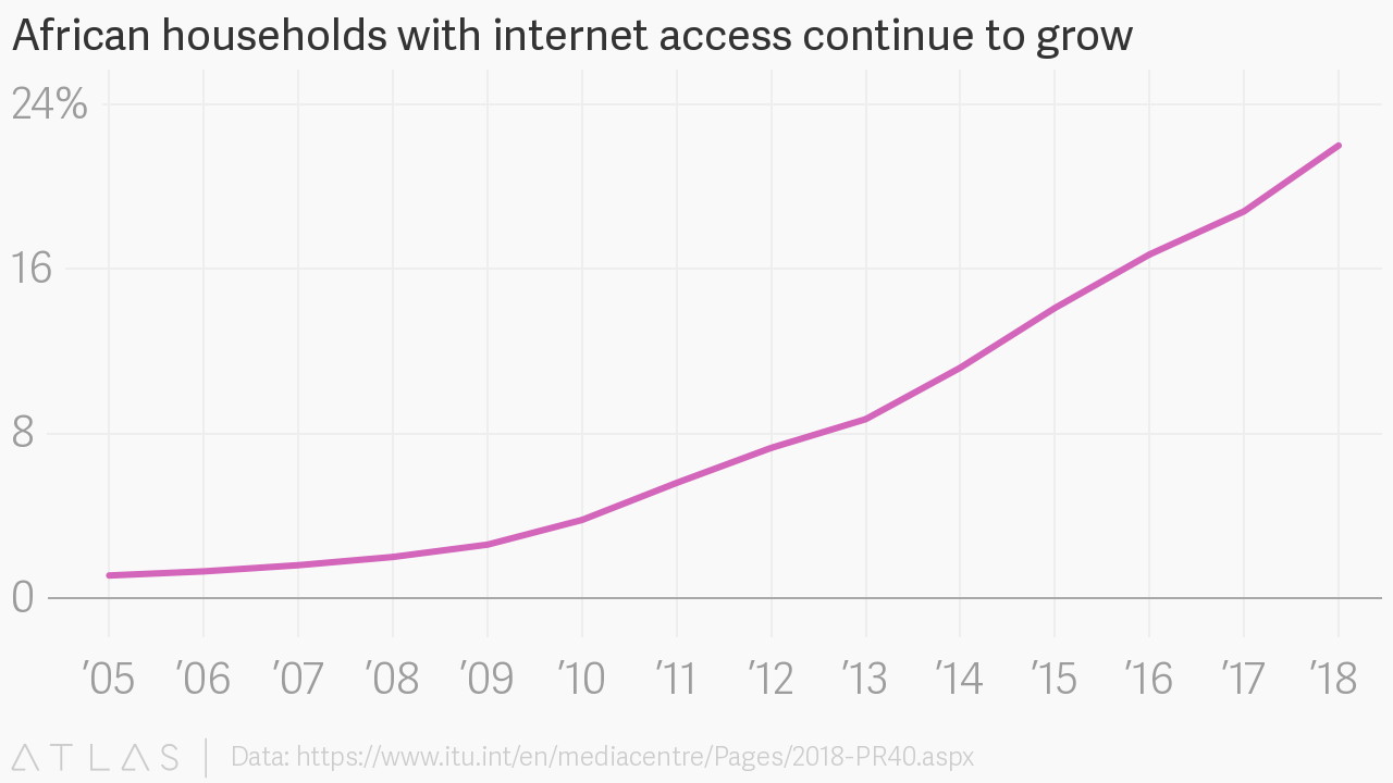 African households with internet access continue to grow
