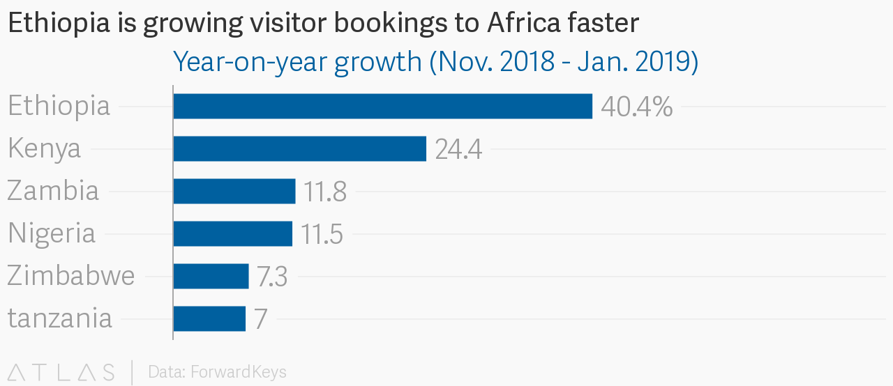 Ethiopia is growing visitor bookings to Africa faster