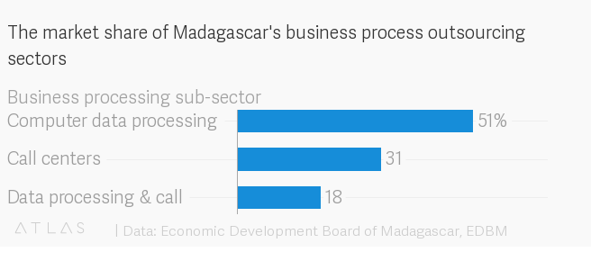 The market share of Madagascar's business process outsourcing sectors