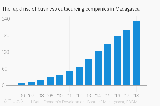 The rapid rise of business outsourcing companies in Madagascar