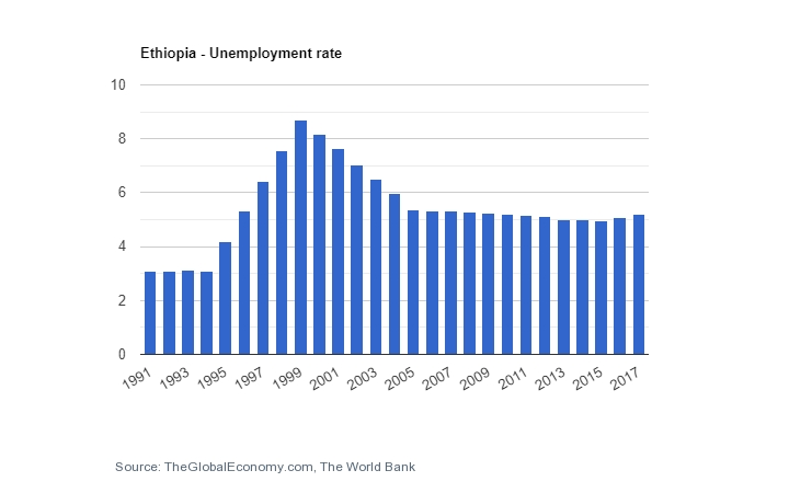 Ethiopia - unemployment rate