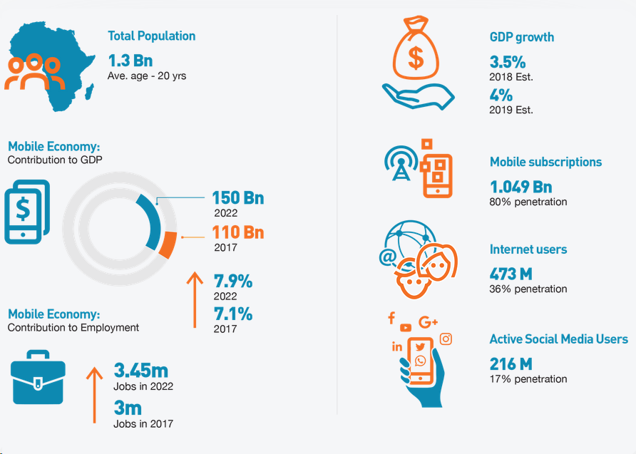 Mobile Report for Africa - Jumia