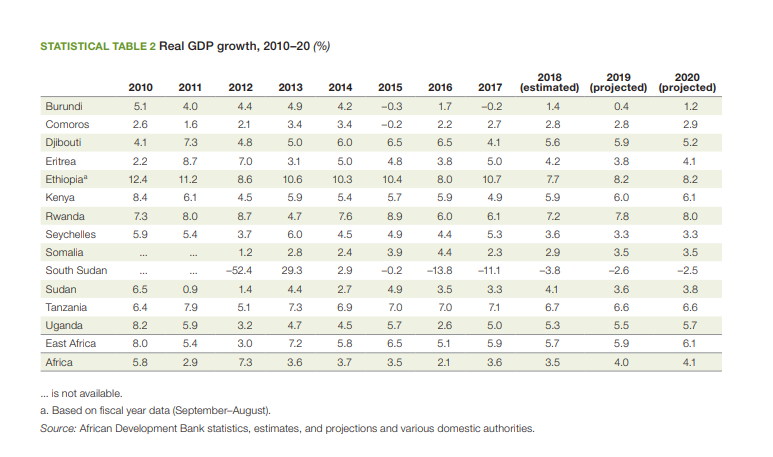 East Africa real GDP Growth